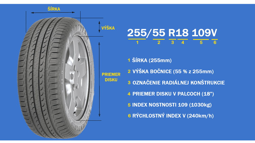 82433e9b6a Ako čítať pneumatiku